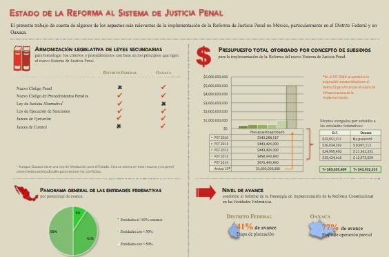Infografía: Implementación de Justicia penal en México