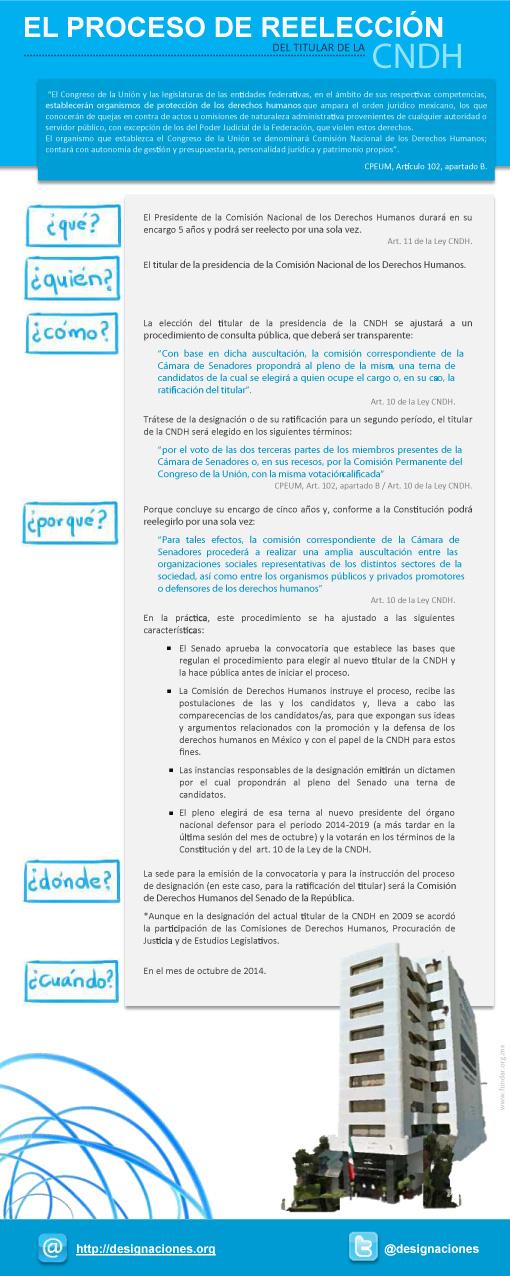 El proceso de reeleción del titular de la CNDH