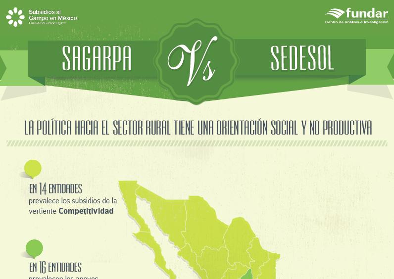 Infografía: Sagarpa Vs. Sedesol