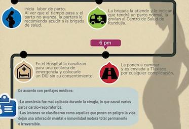 Infografía: Violencia estructural contra las indígenas y políticas para la reparación