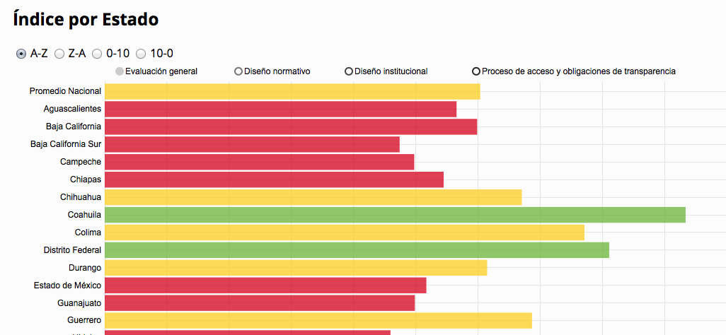 Infografía- Los estados: el mayor reto para la transparencia