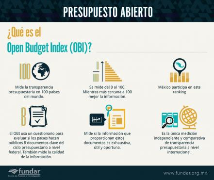México mejora calificación en transparencia presupuestaria, pero aún falta camino por recorrer