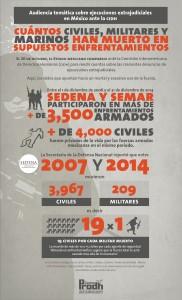 Index_letalidad_CIDHAudiencia_conlogo-01