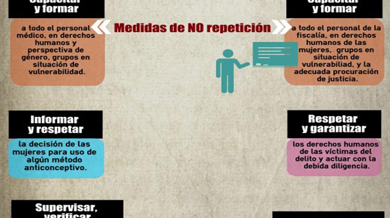 Infografía: La CNDH emite Recomendación por el caso de Irene Cruz Zúñiga