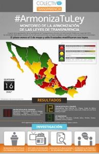 CPT-Infografía ArmonizaTuLey 20 Abril 2016 Chica