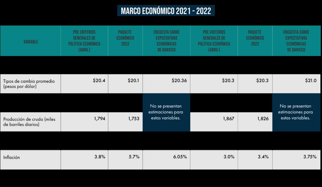 Marco macroconómico 2021 - 2021